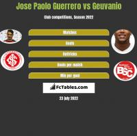 Jose Paolo Guerrero vs Geuvanio h2h player stats