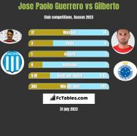 Jose Paolo Guerrero vs Gilberto h2h player stats