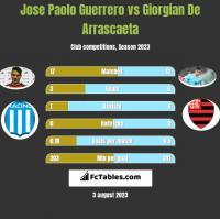 Jose Paolo Guerrero vs Giorgian De Arrascaeta h2h player stats