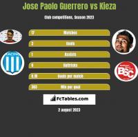 Jose Paolo Guerrero vs Kieza h2h player stats