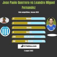Jose Paolo Guerrero vs Leandro Miguel Fernandez h2h player stats