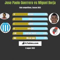 Jose Paolo Guerrero vs Miguel Borja h2h player stats
