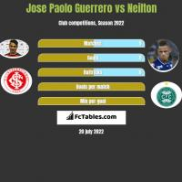Jose Paolo Guerrero vs Neilton h2h player stats