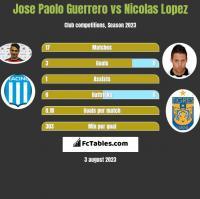 Jose Paolo Guerrero vs Nicolas Lopez h2h player stats