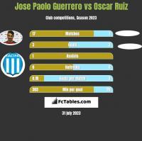 Jose Paolo Guerrero vs Oscar Ruiz h2h player stats