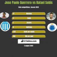 Jose Paolo Guerrero vs Rafael Sobis h2h player stats