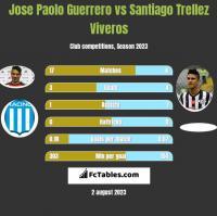 Jose Paolo Guerrero vs Santiago Trellez Viveros h2h player stats