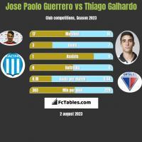 Jose Paolo Guerrero vs Thiago Galhardo h2h player stats