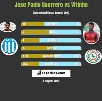 Jose Paolo Guerrero vs Vitinho h2h player stats