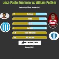 Jose Paolo Guerrero vs William Pottker h2h player stats