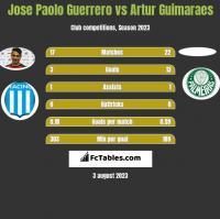 Jose Paolo Guerrero vs Artur Guimaraes h2h player stats