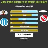 Jose Paolo Guerrero vs Martin Sarrafiore h2h player stats