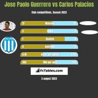 Jose Paolo Guerrero vs Carlos Palacios h2h player stats