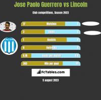 Jose Paolo Guerrero vs Lincoln h2h player stats