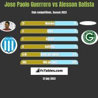 Jose Paolo Guerrero vs Alesson Batista h2h player stats