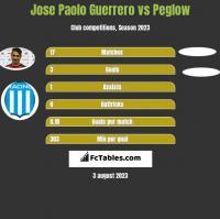Jose Paolo Guerrero vs Peglow h2h player stats