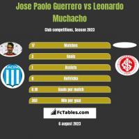 Jose Paolo Guerrero vs Leonardo Muchacho h2h player stats