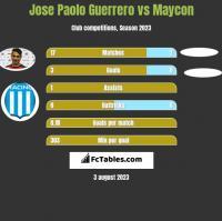 Jose Paolo Guerrero vs Maycon h2h player stats