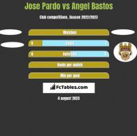 Jose Pardo vs Angel Bastos h2h player stats