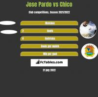Jose Pardo vs Chico h2h player stats