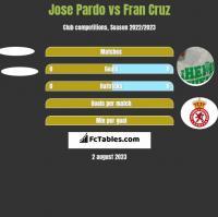 Jose Pardo vs Fran Cruz h2h player stats