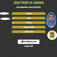 Jose Pardo vs Juanma h2h player stats