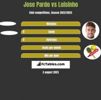 Jose Pardo vs Luisinho h2h player stats
