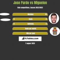 Jose Pardo vs Miguelon h2h player stats