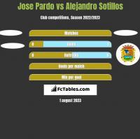Jose Pardo vs Alejandro Sotillos h2h player stats