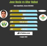 Jose Recio vs Aitor Ruibal h2h player stats