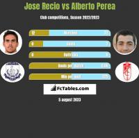 Jose Recio vs Alberto Perea h2h player stats