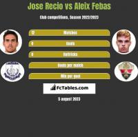 Jose Recio vs Aleix Febas h2h player stats