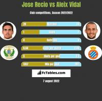 Jose Recio vs Aleix Vidal h2h player stats