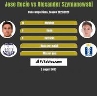 Jose Recio vs Alexander Szymanowski h2h player stats