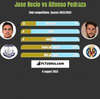 Jose Recio vs Alfonso Pedraza h2h player stats