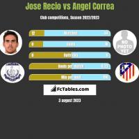 Jose Recio vs Angel Correa h2h player stats