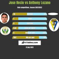 Jose Recio vs Anthony Lozano h2h player stats