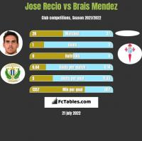 Jose Recio vs Brais Mendez h2h player stats