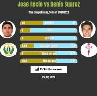 Jose Recio vs Denis Suarez h2h player stats