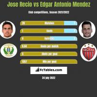 Jose Recio vs Edgar Antonio Mendez h2h player stats