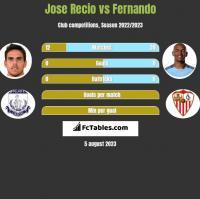 Jose Recio vs Fernando h2h player stats
