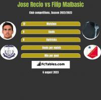 Jose Recio vs Filip Malbasić h2h player stats