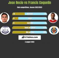 Jose Recio vs Francis Coquelin h2h player stats