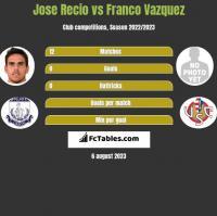 Jose Recio vs Franco Vazquez h2h player stats