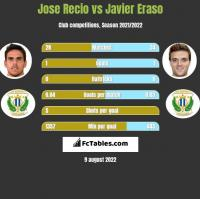 Jose Recio vs Javier Eraso h2h player stats