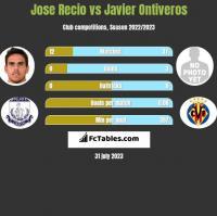 Jose Recio vs Javier Ontiveros h2h player stats
