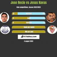 Jose Recio vs Jesus Navas h2h player stats