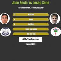 Jose Recio vs Josep Sene h2h player stats