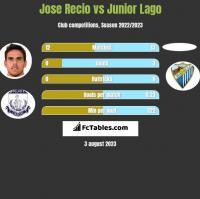 Jose Recio vs Junior Lago h2h player stats