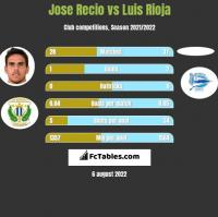Jose Recio vs Luis Rioja h2h player stats